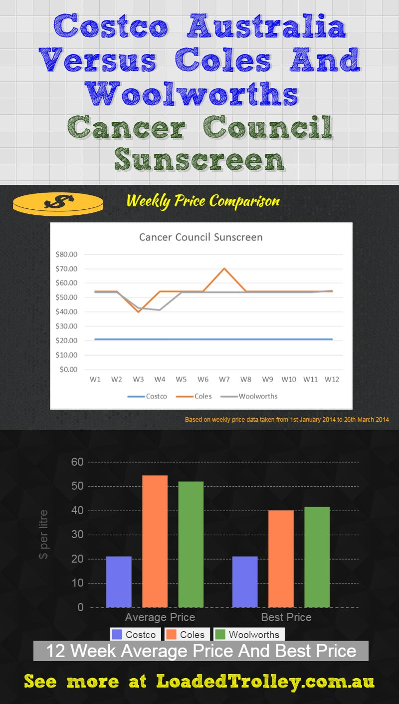 Cancer Council Sunscreen Loaded Trolley Comparo