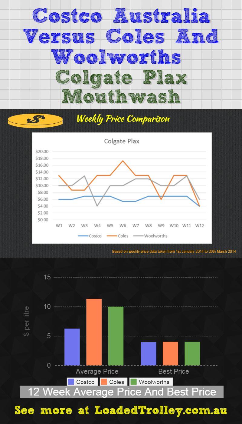 Colgate Plax Mouthwash Loaded Trolley Comparo